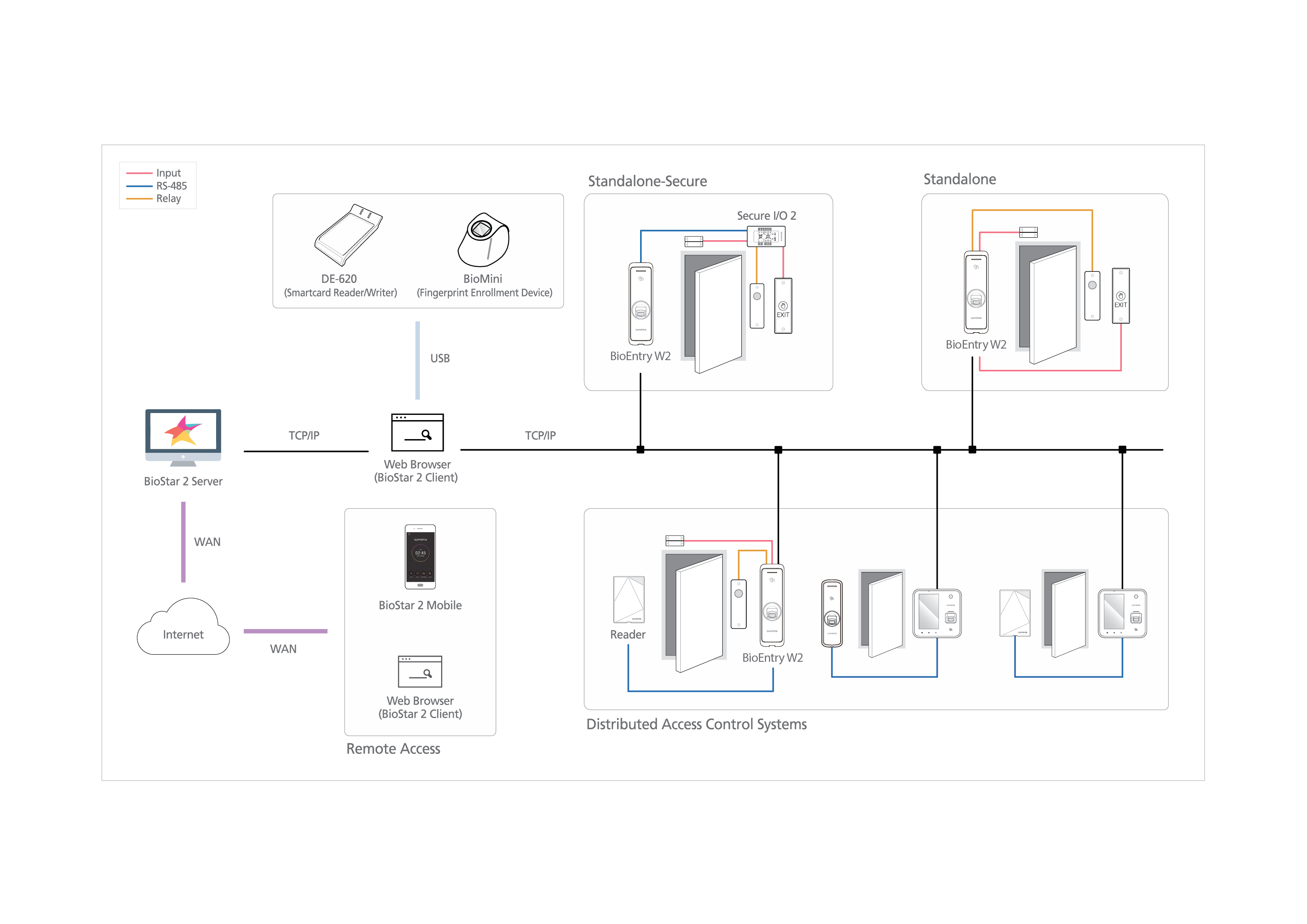 suprema bioentry plus wiring diagram inspirational bioentry w2