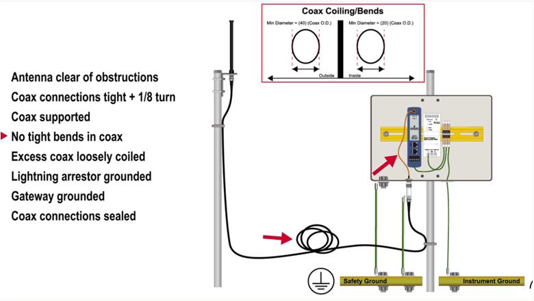 prod rmt 1410 wireless videos enclosure installation video checklist data 4890814 jpg