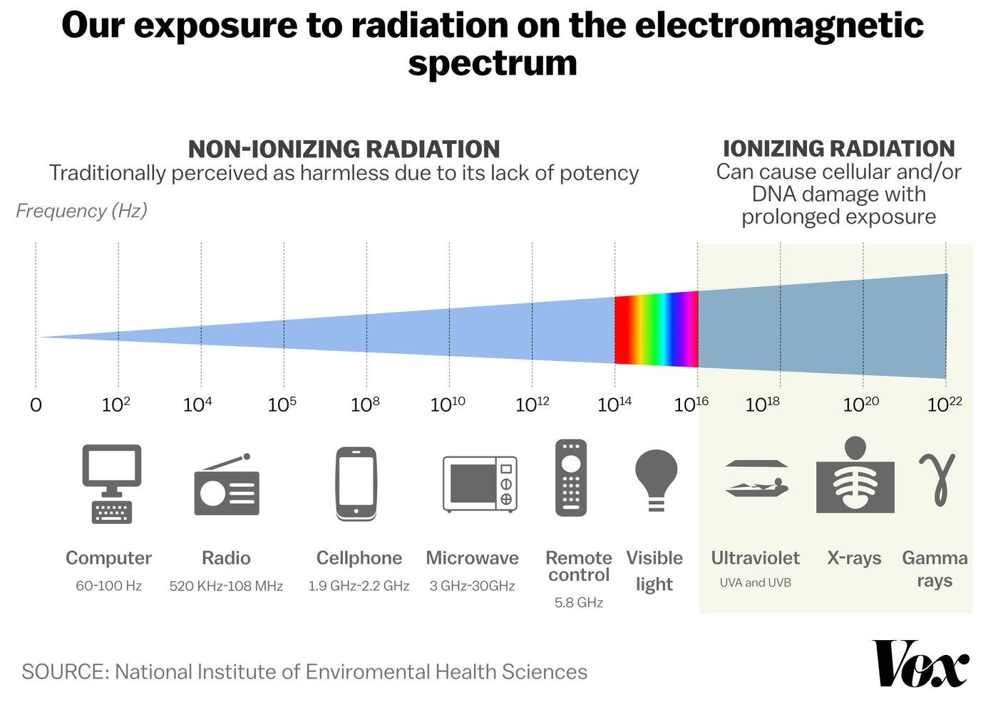 cellphones radiation jpg