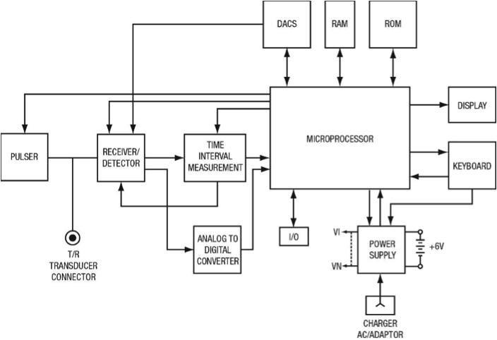 figure 1 typical gage block diagram