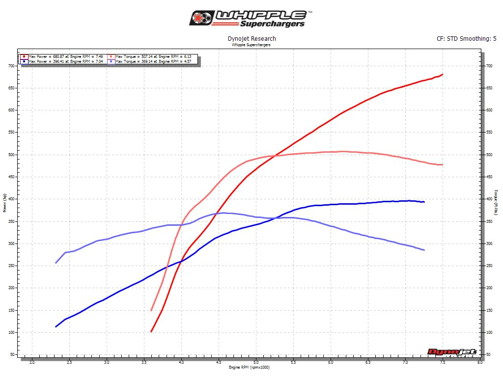 dyno results are under ideal conditions 93 octane and 7th gear 1 1 ratio results may vary depending on dyno conditions octane vehicles and othe