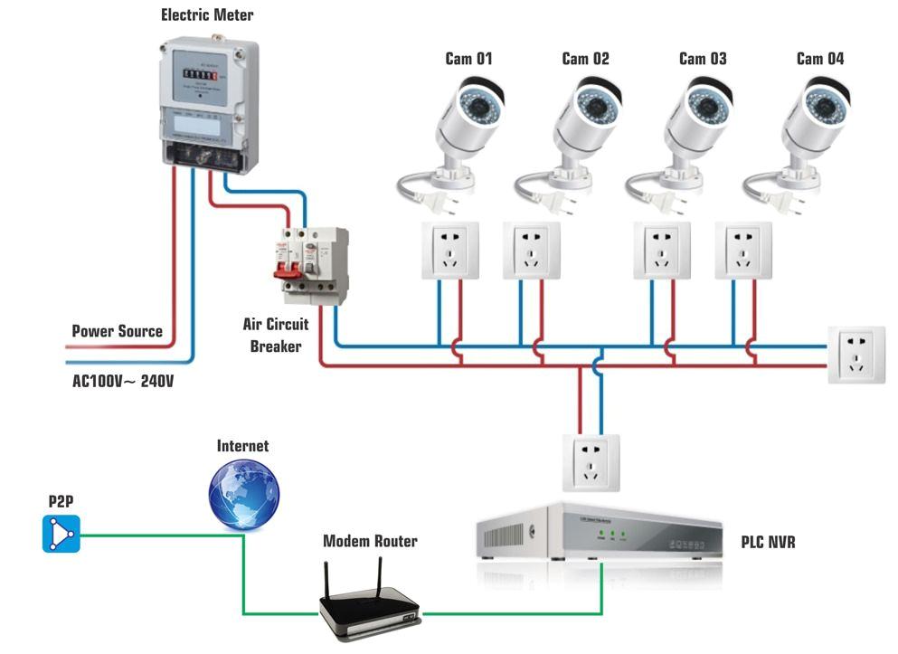Cctv Camera Installation Wiring Diagram Hd Network Cctv Camera Wiring Installation In Dubai In 2019