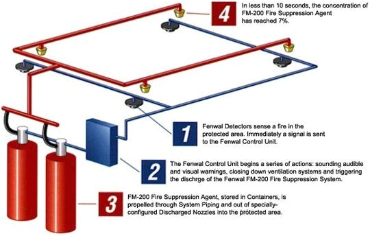 Fire Suppression System Wiring Diagram Method Statement for Installation Of Clean Agent Fire
