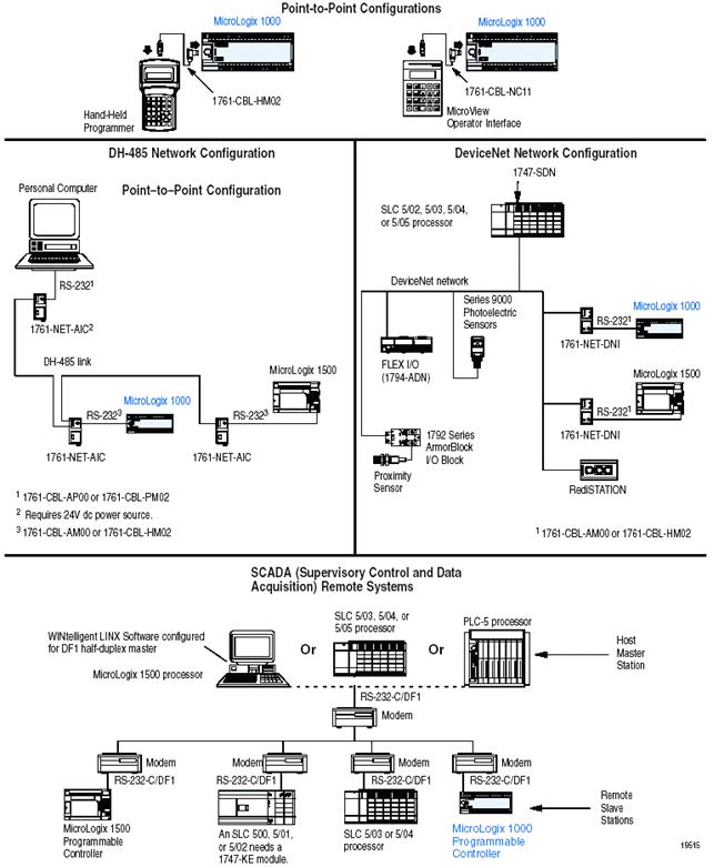 1761 Cbl Am00 Wiring Diagram 1761 Net Dni Allen Bradley Micrologix 1000 to Devicenet