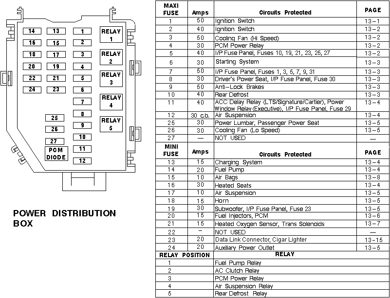 fuse box for 2000 lincoln town car wiring diagram gif