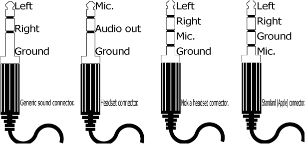 3.5 Mm Mono Jack Wiring Diagram Common 3 5mm 1 8 Inch Audio Jacks and their Pinouts
