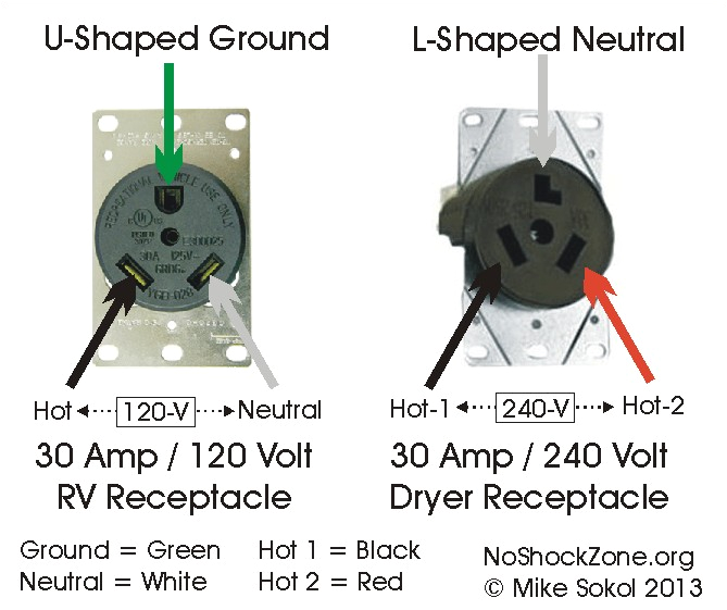 30 Amp 125v Rv Plug Wiring Diagram Mis Wiring A 120 Volt Rv Outlet with 240 Volts No Shock Zone