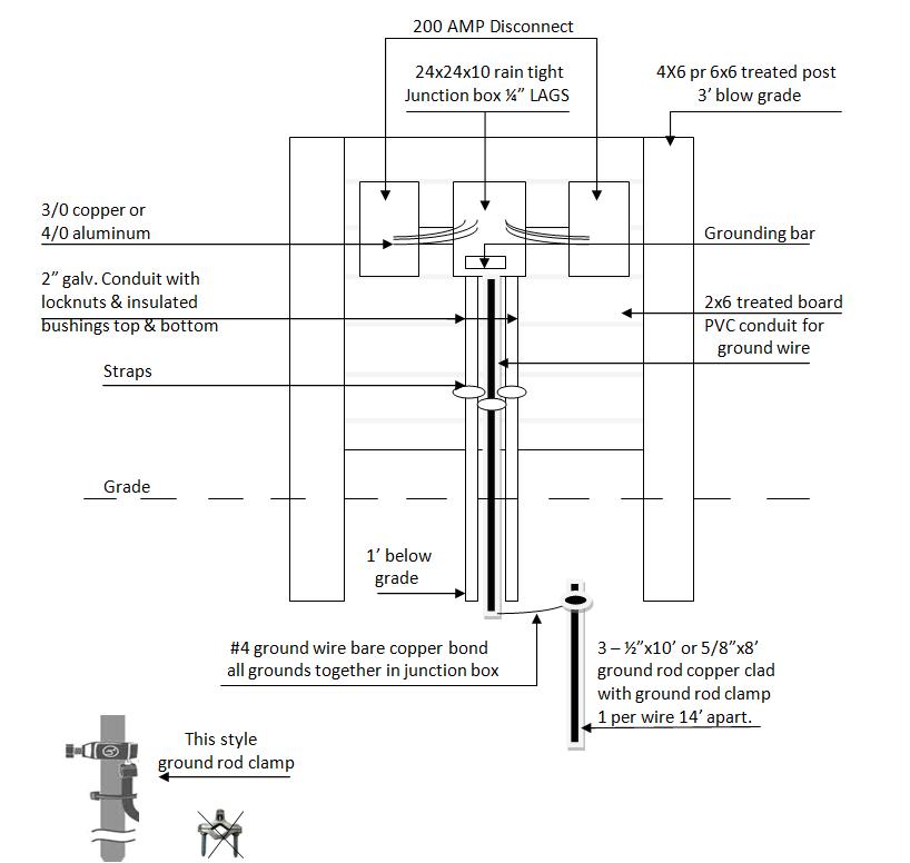 100 amp meter base wiring wiring diagram png