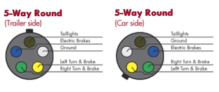 choosing the right connectors for your trailer wiring jpg