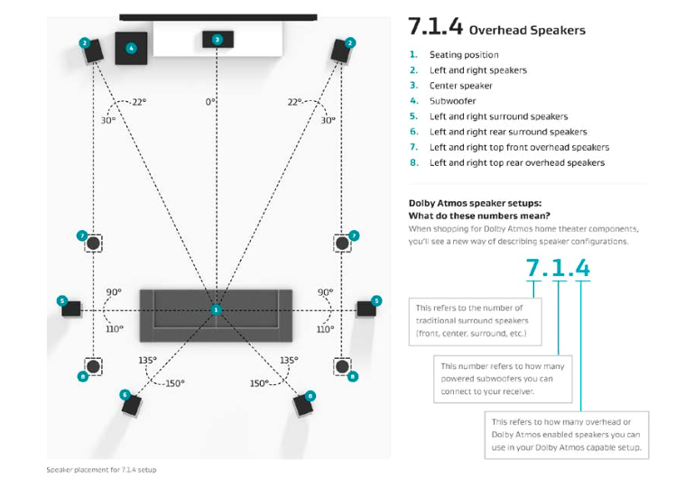 7.1 Surround sound Wiring Diagram How to Install A Dolby atmos Dts X and Auro 3d Speaker