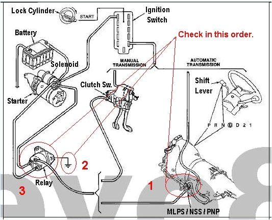 97 F150 Starter Wiring Diagram 1999 F150 Starter Wiring Diagram Blog Wiring Diagram