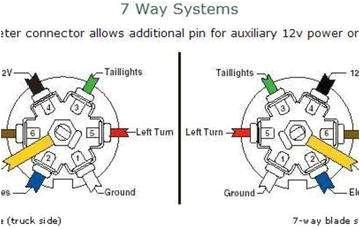 Camper 7 Way Wiring Diagram Chevrolet Silverado 7 Pin Wiring Diagram Blog Wiring Diagram