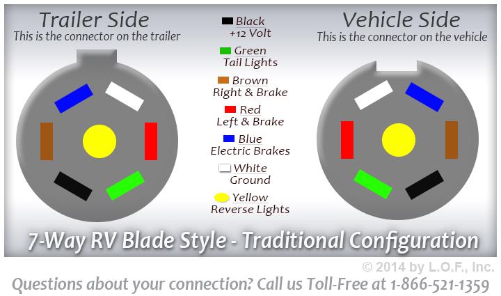 Camper 7 Way Wiring Diagram Diagram Moreover 7 Plug Trailer Wiring Color Code On 2 Pole