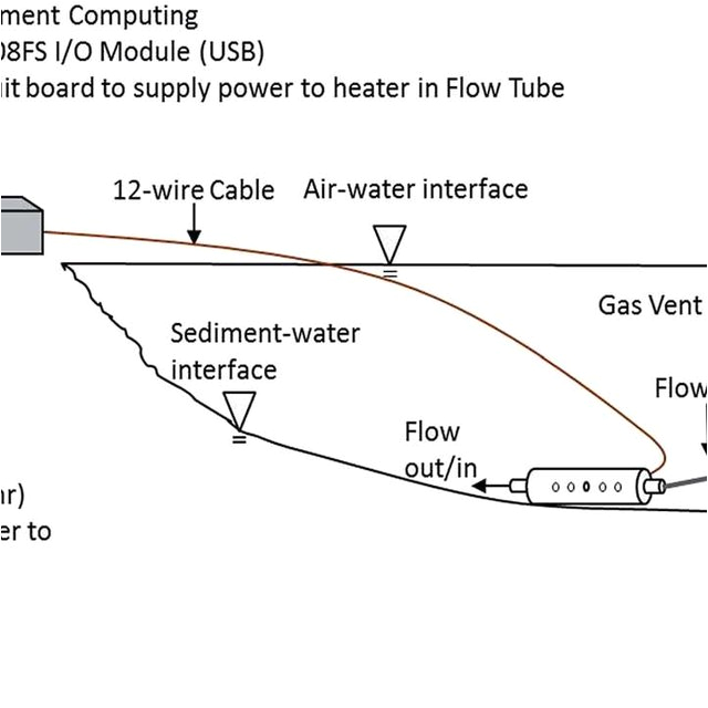 schematic of field implementation of the seepage meter system q640 jpg