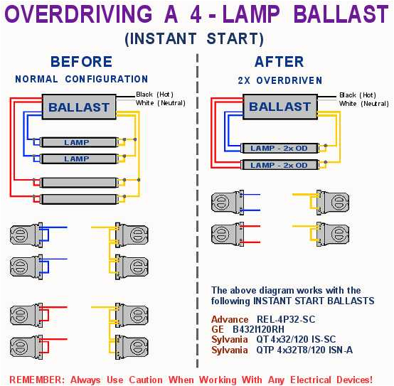 Fulham Workhorse 5 Wiring Diagram 3 Lamp T8 Ballast Wiring Diagram Blog Wiring Diagram