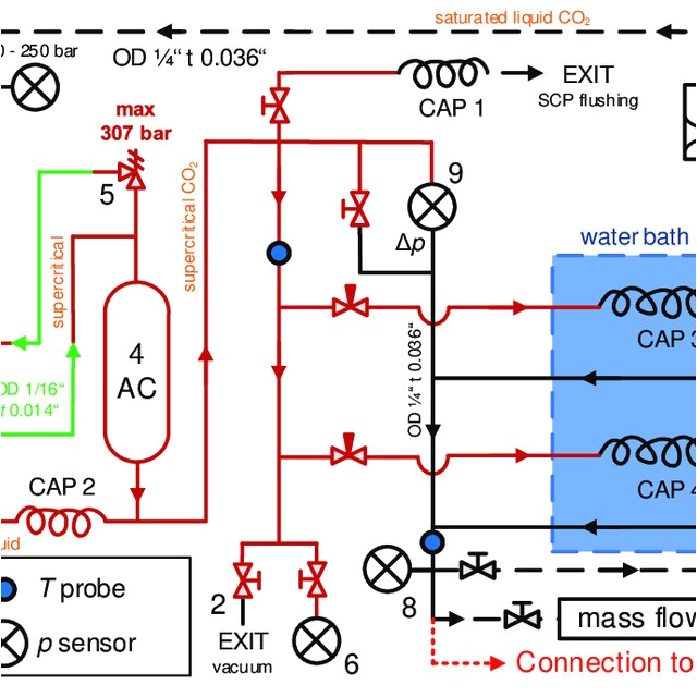 scheme of co2 branch on mpd setup 1 liquid co2 cylinder 2 connections to vacuum pump q640 jpg
