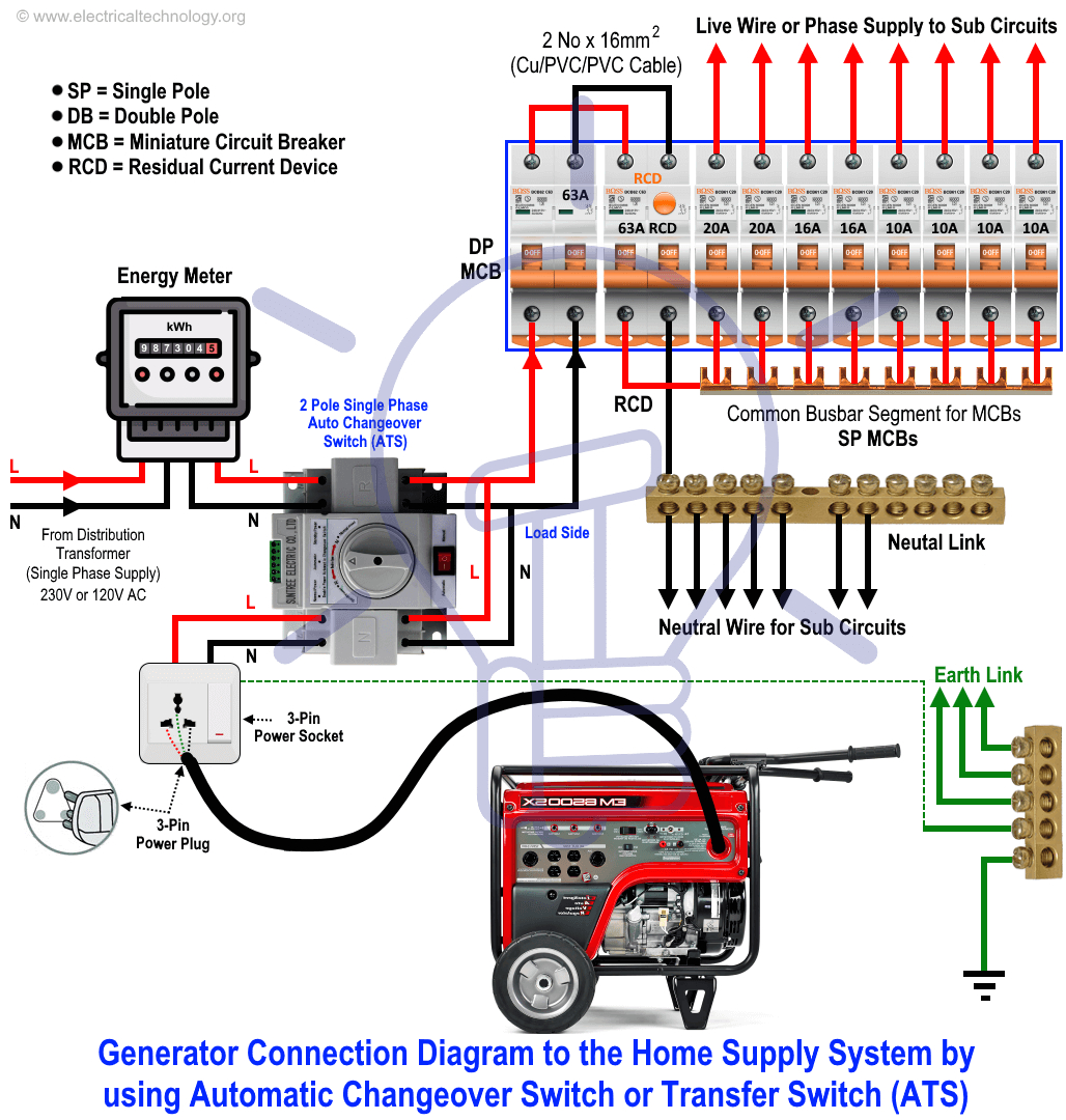 how to connect a generator to the home by using automatic changeover switch or transfer switch ats png