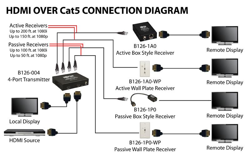 audiovideo cabling diagrams tripp lite png