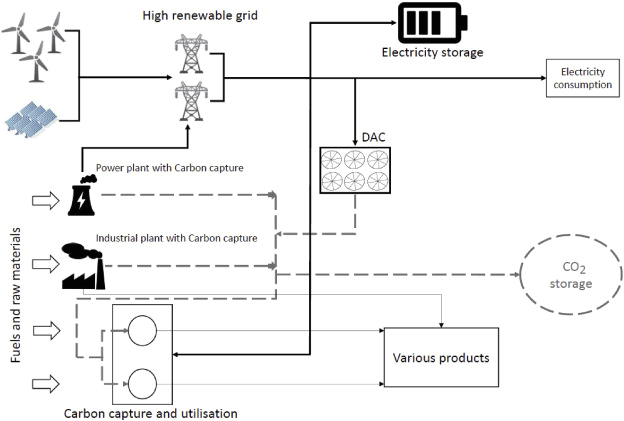 Powerco Fuel Pump Wiring Diagram Flexible Carbon Capture and Utilization Technologies In