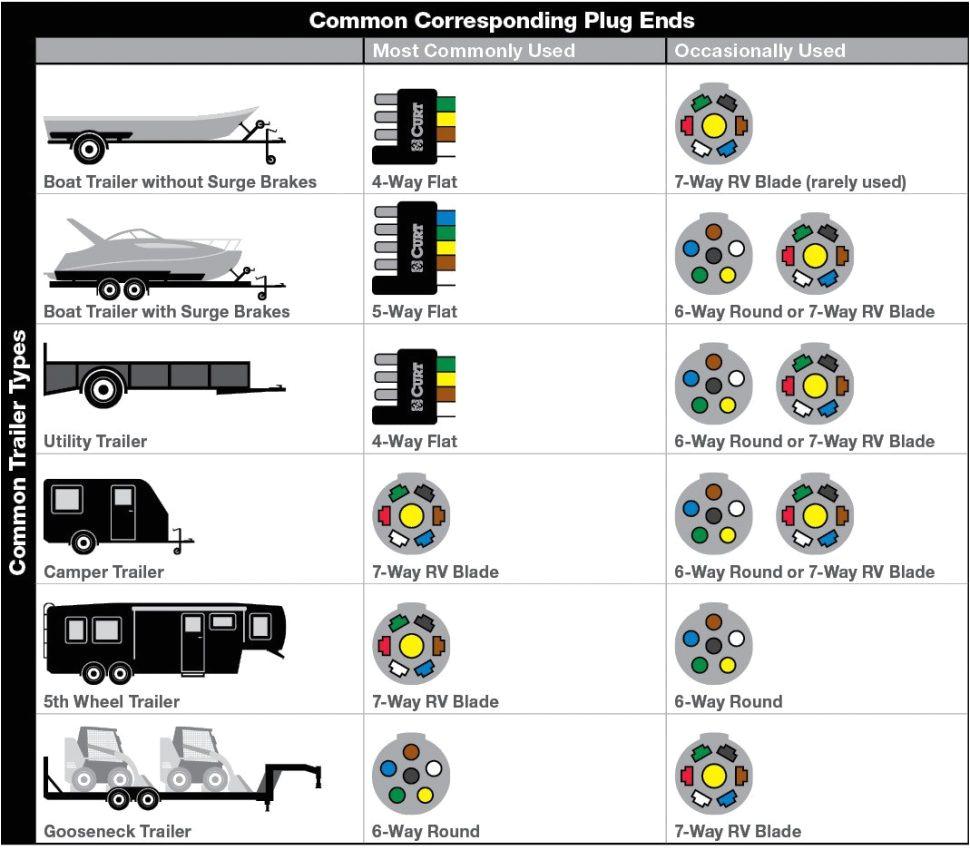 7 pin round trailer wiring diagram australia