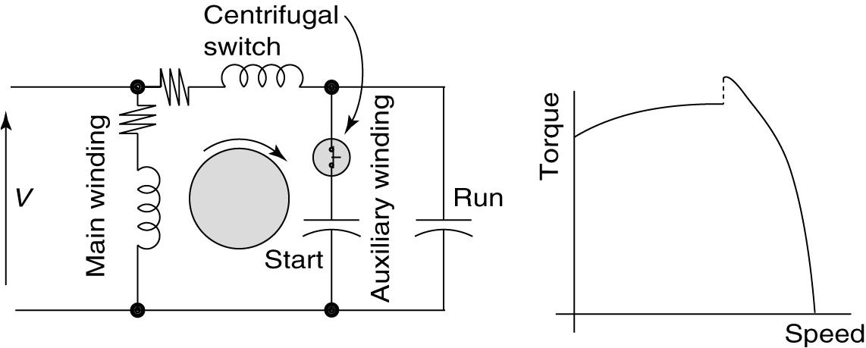 types single phase induction motors single phase induction motor wiring diagram