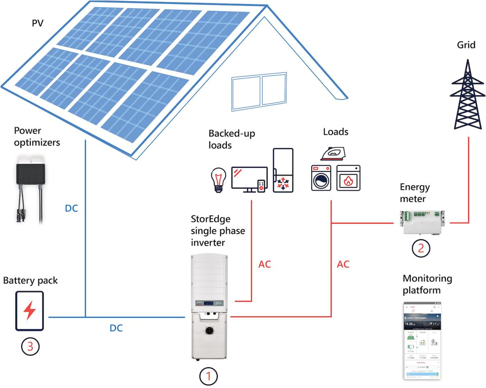 creating energy independence with solar panels storage battery systems in the home
