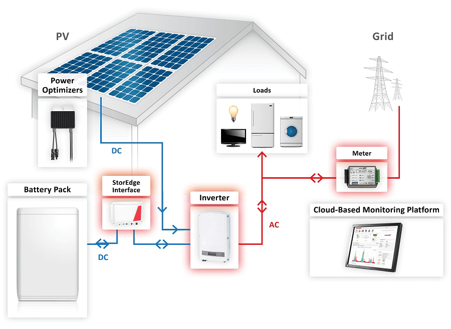 solaredge storedge battery storage system