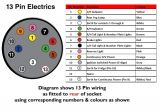 13 Pin socket Wiring Diagram Trailer socket Wiring Electrical Schematic Wiring Diagram