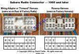 2003 Subaru forester Radio Wiring Diagram 2003 Subaru forester Wiring Diagram