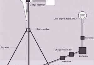 3 Phase Wind Turbine Wiring Diagram Home Made Wind Turbine Tips for Home Owners How to Begin if