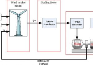 3 Phase Wind Turbine Wiring Diagram Wind Turbine Emulation Using Permanent Magnet Synchronous