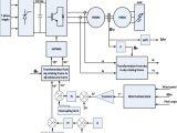 3 Phase Wind Turbine Wiring Diagram Wind Turbine Emulation Using Permanent Magnet Synchronous