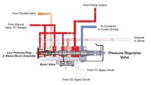 48re Transmission Wiring Diagram Dodge 48re Transmission Diagram Wiring Diagram Used