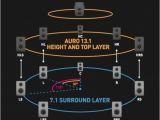 7.1 Surround sound Wiring Diagram Heimkino Raumklang Von Oben Dolby atmos Klingt Gut Auro 3d