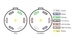 7 Way Trailer Plug Wiring Diagram 7 Pin Round Semi Trailer Wiring Diagram Blade New Nice Truck Pigtail