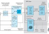 Abb Acs800 Drive Wiring Diagram Dtc Abb