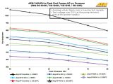 Aeromotive Fuel Pump Wiring Diagram 255l Fuel Pump and Installation Kit Wrx Sti 94 07