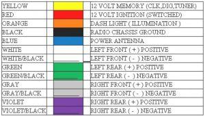 Aftermarket Car Stereo Wiring Color Code Diagrams Car Audio Radio Wiring Abbreviations Wiring Diagram Mega