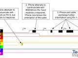 Apple Usb Cable Wiring Diagram Systems Analysis Of the Apple Lightning to Usb Cable Techinsights