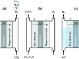 British Gas Up2 Wiring Diagram Plasma Technology A Novel solution for Co 2 Conversion Chemical