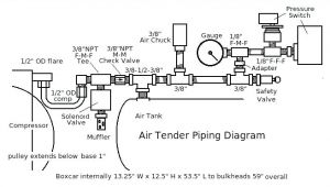 Campbell Hausfeld Air Compressor Wiring Diagram Campbell Hausfeld Air Compressor Pressure Switch Free House