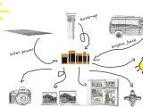 Campervan Wiring Diagram with Inverter Camper Van Electrical Design with Detailed Diagram