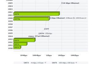 Cat 5e Vs Cat 6 Wiring Diagram Cat 6 Cable Specifications Cat6 Cable Specifications Plenum Cat6