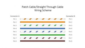 Cat5 Patch Cable Wiring Diagram Patch Cable Vs Crossover Cable What is the Difference