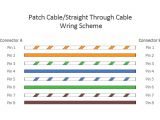Cat6 Crossover Cable Wiring Diagram Patch Cable Vs Crossover Cable What is the Difference