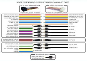 Color Wiring Diagram Car Stereo System Wiring Moreover ford Wiring Harness Furthermore Radio Wire