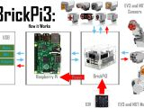 Deta Electrical Wiring Diagram Brickpi3 Technical Details Behavior Design and Electrical