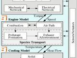 Detroit Ddec 2 Ecm Wiring Diagram Der Verbrennungsmotor Als Teil Des Gesamten Antriebstrangs