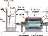 Dynamo Generator Motor Wiring Diagram Diagram Of the Demonstration 10 Kw Hts Generator with