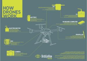 Electric Rc Plane Wiring Diagram Infographic How Do Drones Work Uav Coach